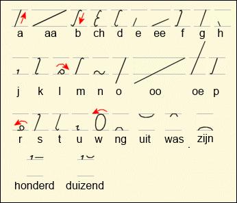 Stenografie systeem van Groote